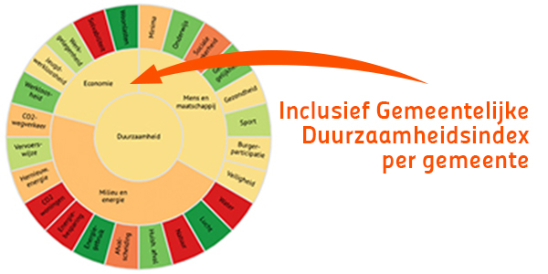 Gemeente index