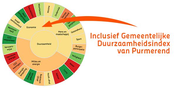 Gemeentelijke index-Purmerend